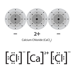 ionic_bonding_calcium_chloride_3